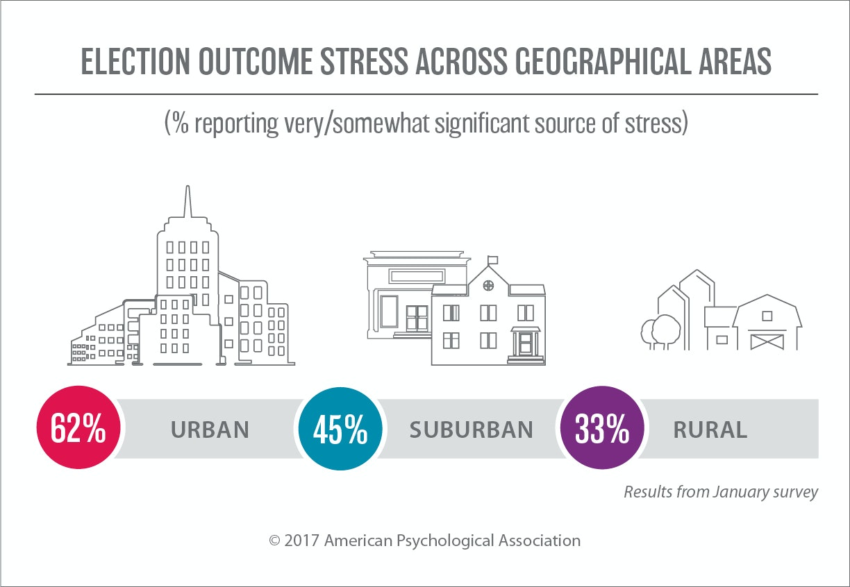 Americans most stressed they've been in 10 years