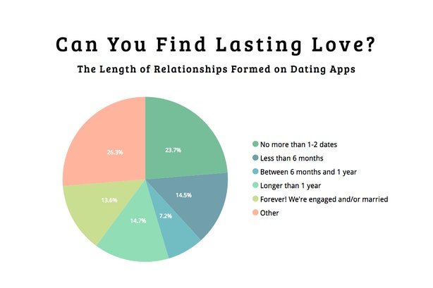 Success rate online dating — 6