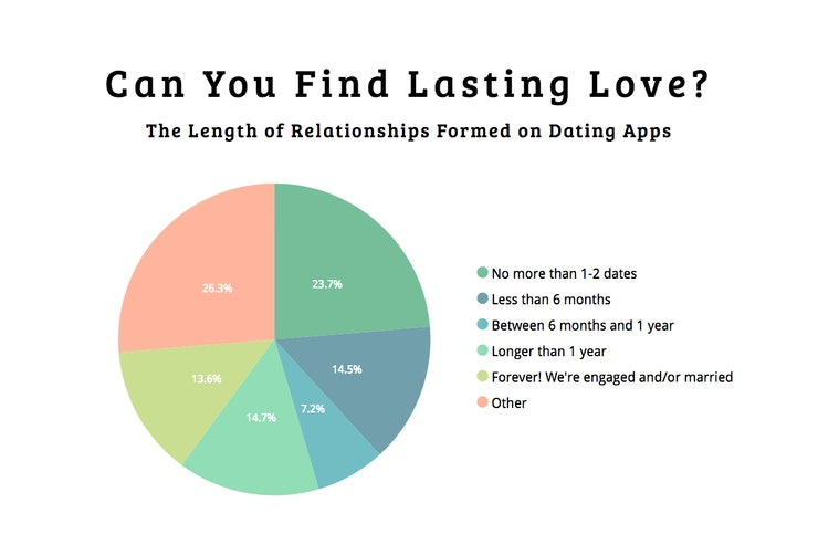 Percentage of marriages through online dating. Percentage of marriages through online dating.
