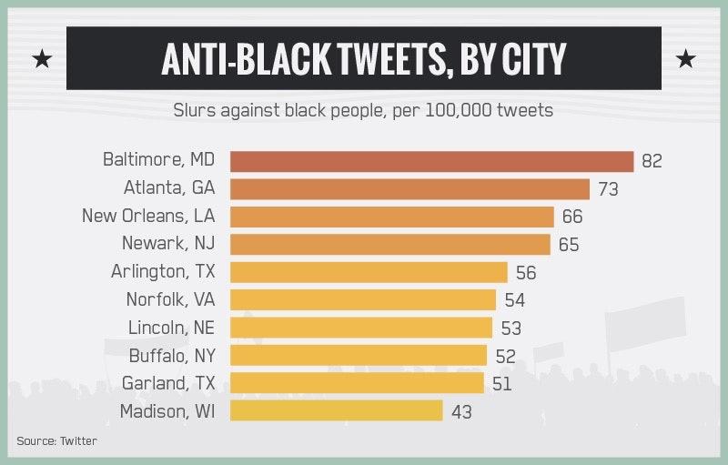 Non racist states