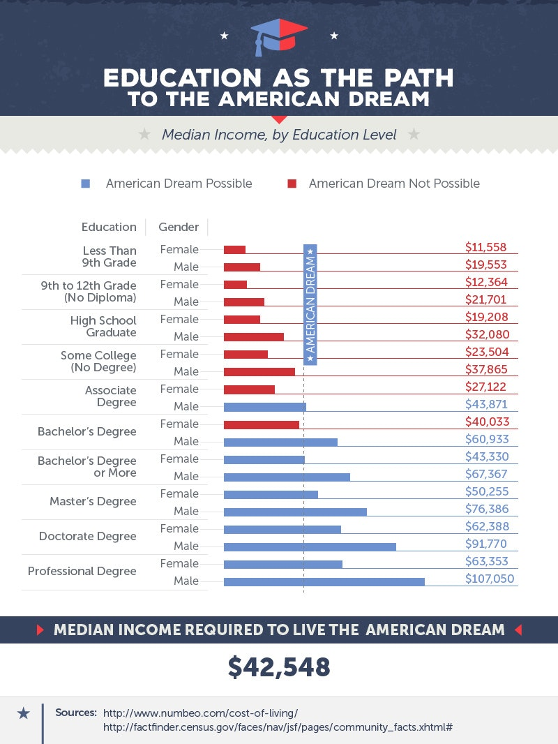 how is obtaining the american dream dependent being educated and healthy