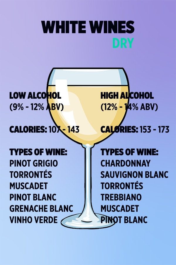 These Are The Types Of Wine That Wont Wreak Havoc On Your Waistline