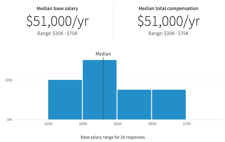 linkedin launches new salary calculator