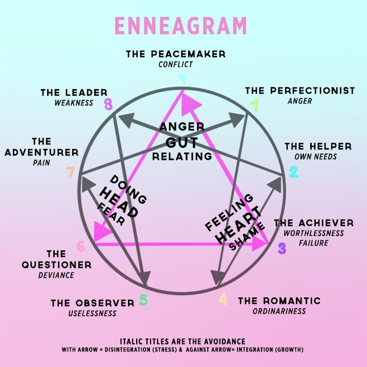 Dating enneagram 7