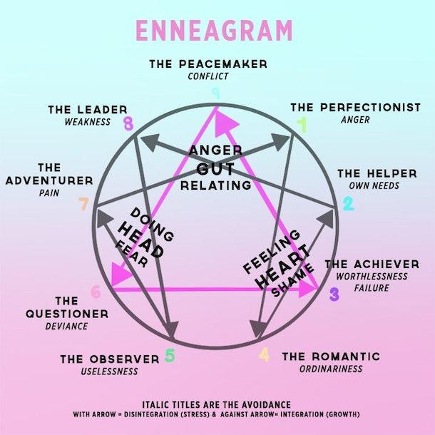enneagram dating