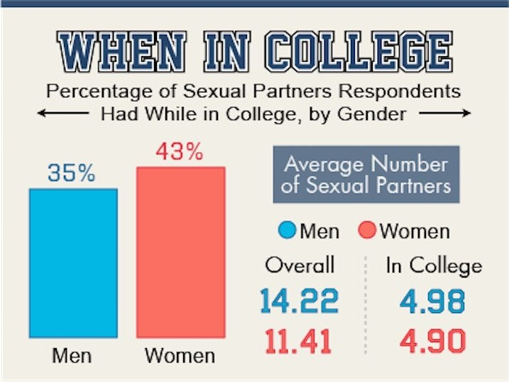 How Many Sexual Partners Is Average For A Woman