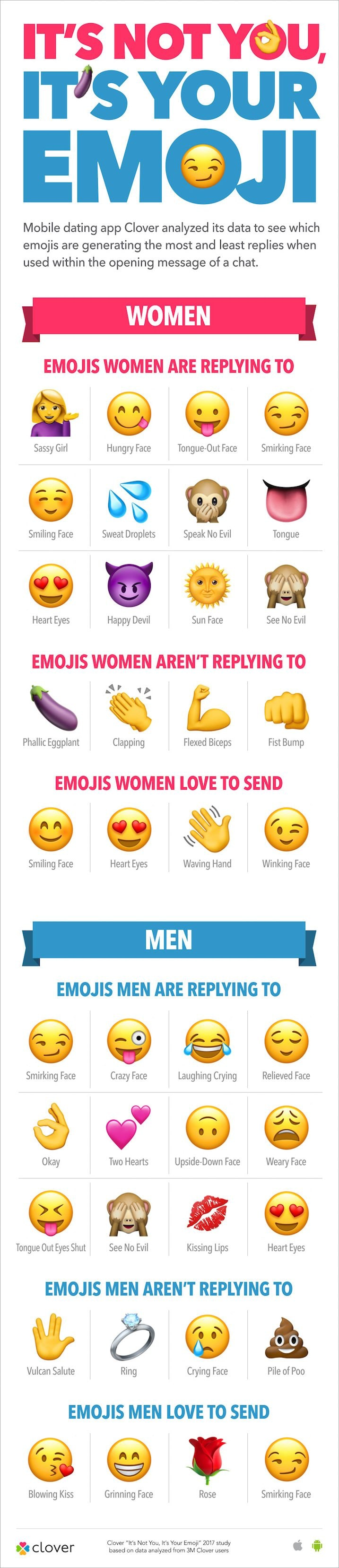 Use These Emojis In A Text If You Want To Get Laid