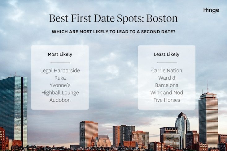best first dates in boston