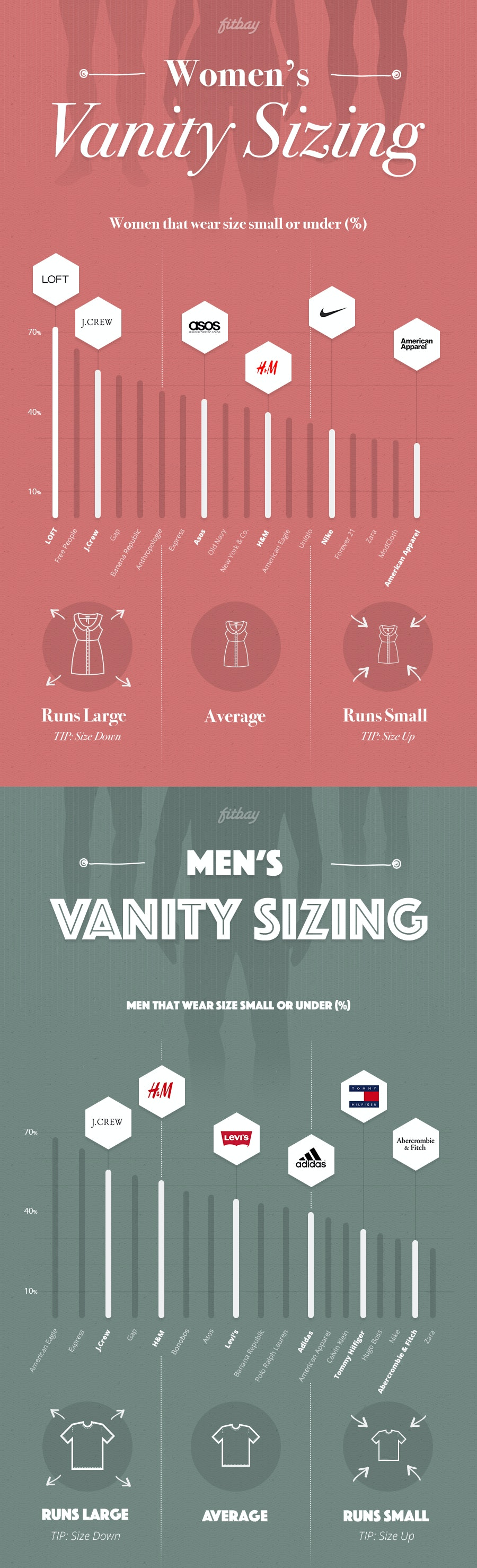 Which brands use vanity sizing this handy fitbay chart shows the which brands use vanity sizing this handy fitbay chart shows the worst offenders nvjuhfo Images