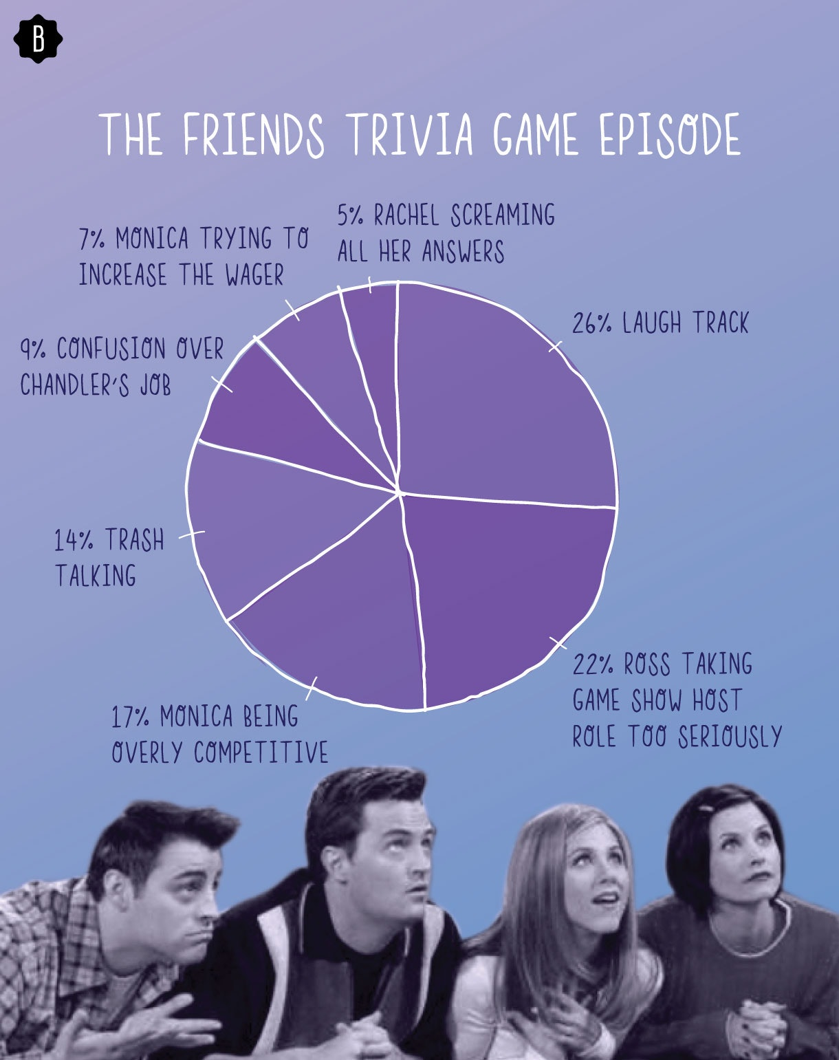 The 'Friends' Trivia Game Broken Down In A Pie Chart That Monica