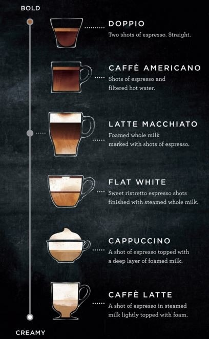 Whats The Difference Between A Starbucks Latte Macchiato And A Flat