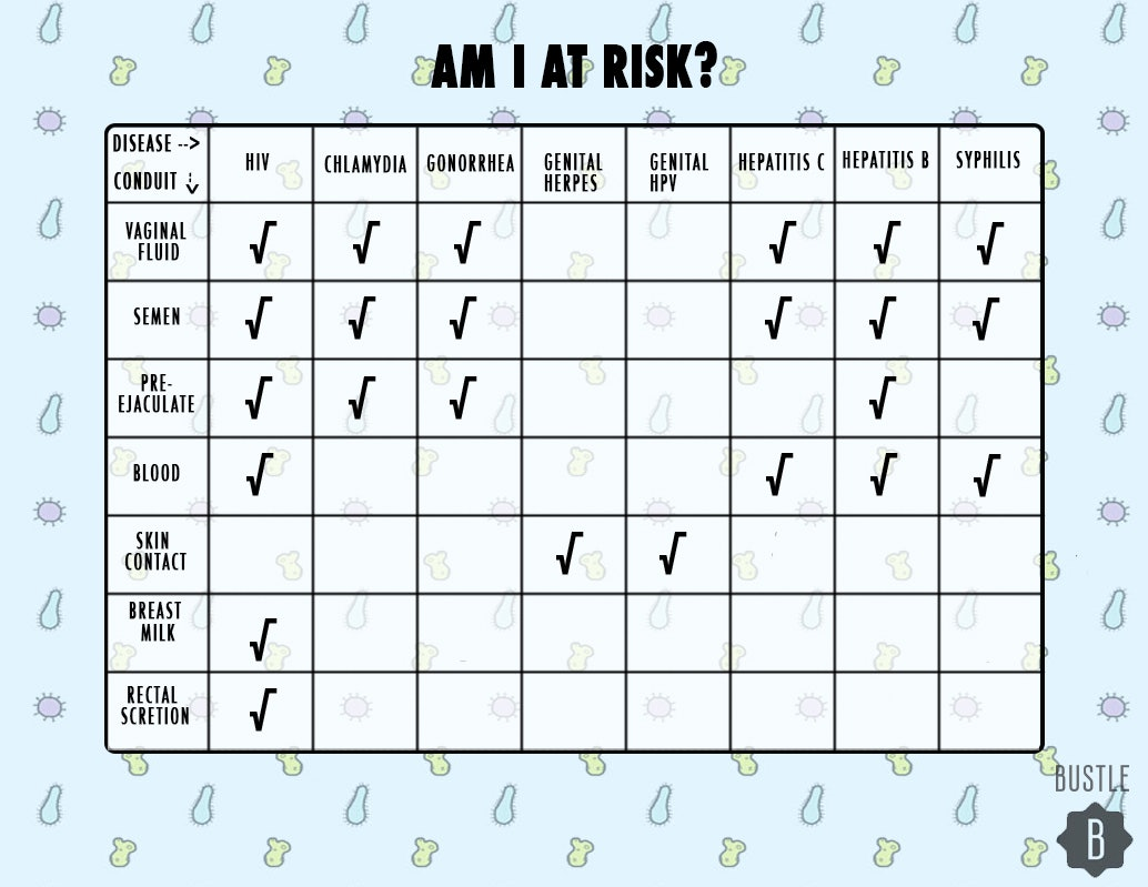 Risk and unprotected sex