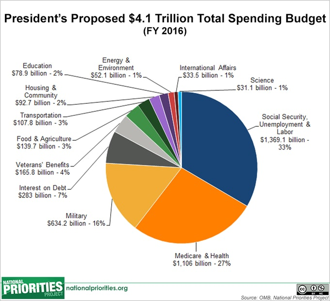 7 Pie Charts About Obamas Budget That Answer All The Questions You