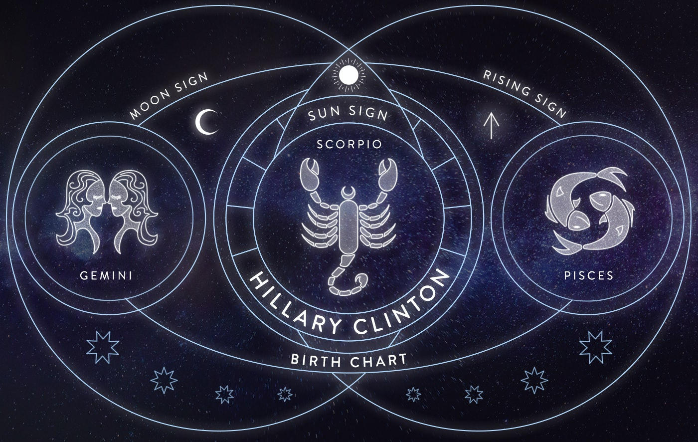 Hillary clintons and donald trumps birth charts because the hillary clintons and donald trumps birth charts because the 2016 eclipses may reveal the next president nvjuhfo Gallery