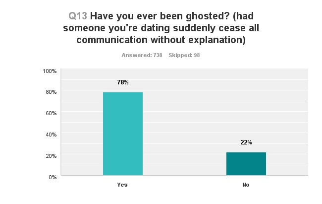 Here's How Many Millennials Have Been Ghosted By Someone They Were Dating