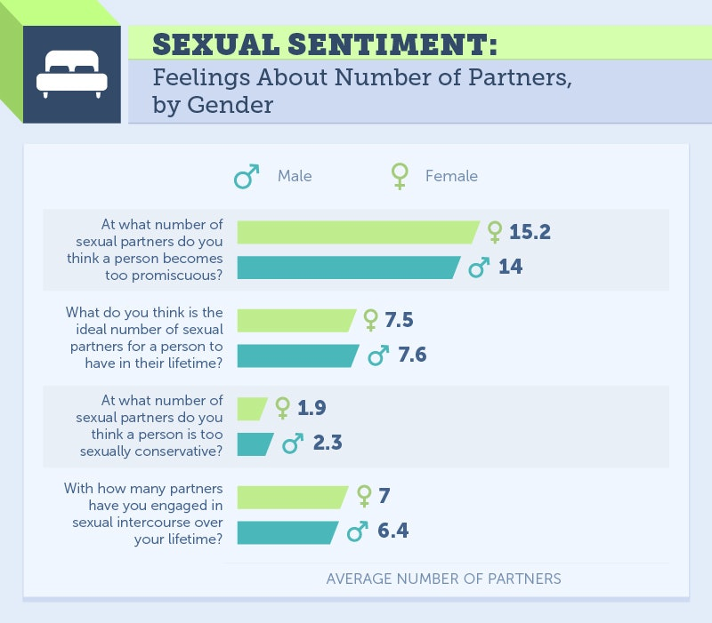 Average sex partners for women
