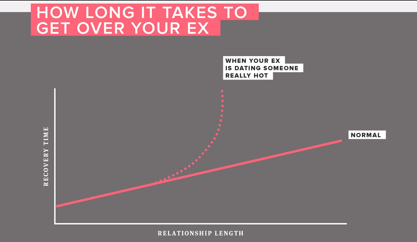 How Long To Grieve A Breakup