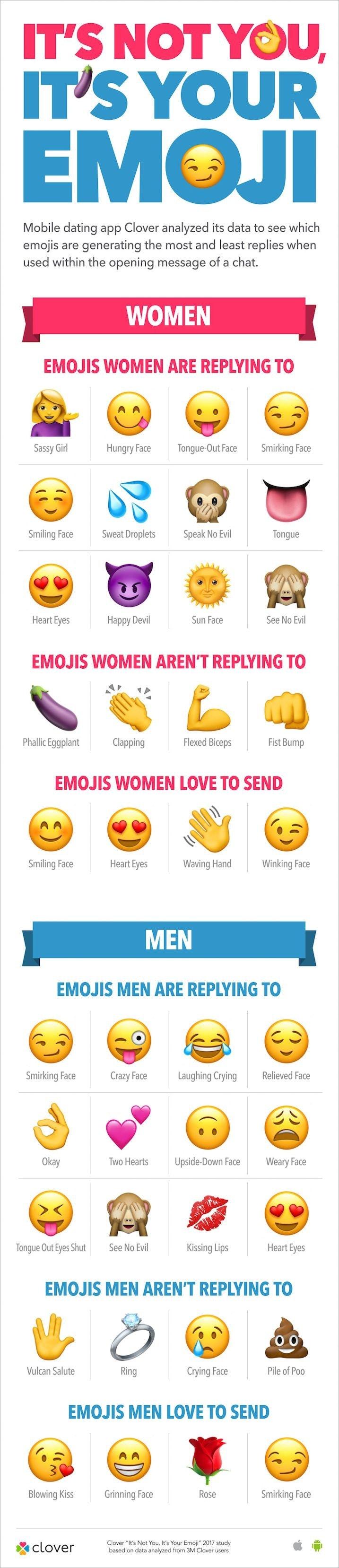 Dating app emoji meanings