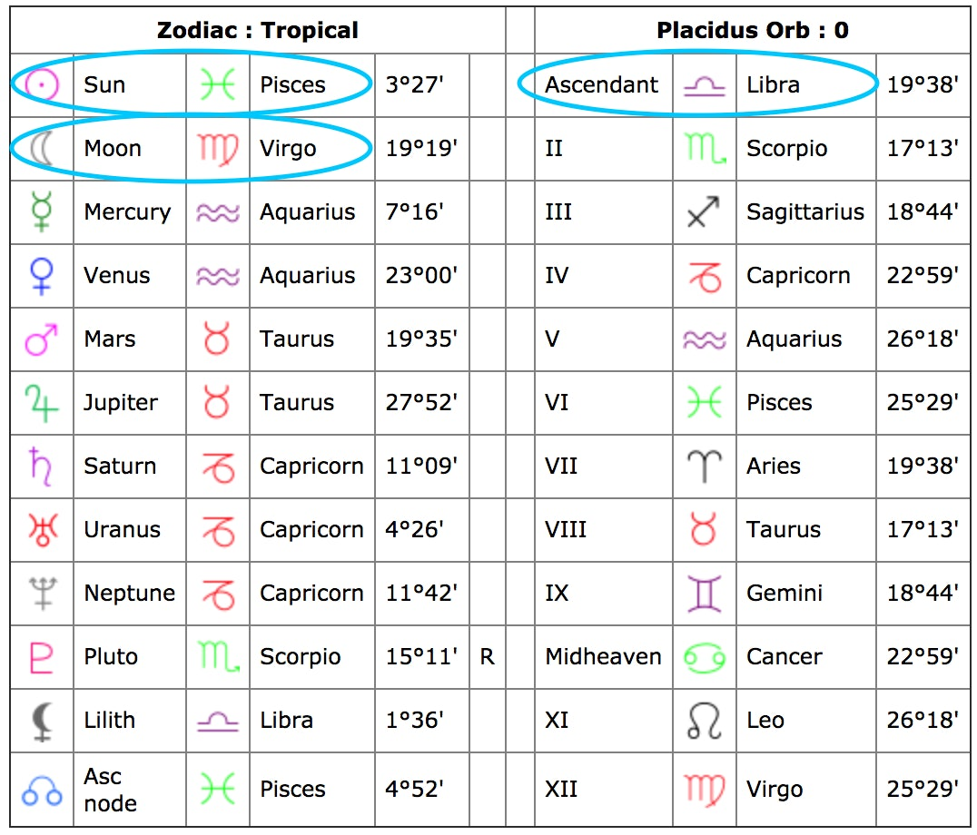 horoscope signs table