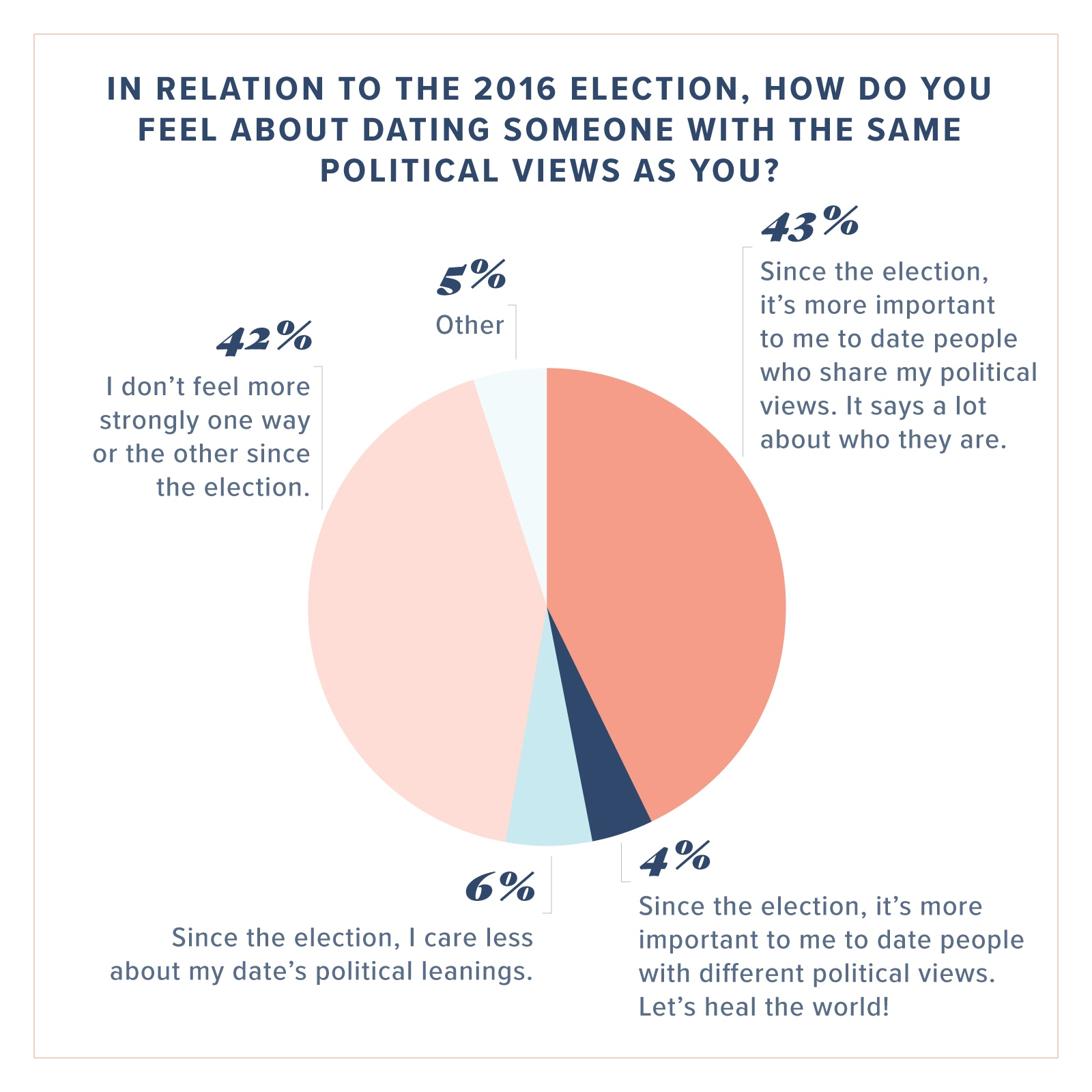 Hookup someone with different political views