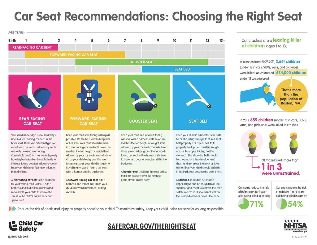 This Handy Chart From The AAP\'s New Car Seat Guidelines Will Ease ...