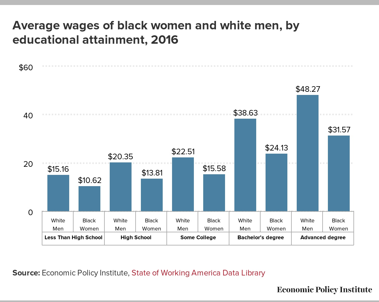 Black Women's Equal Pay Day: When Black Women's Pay 'Catches Up'