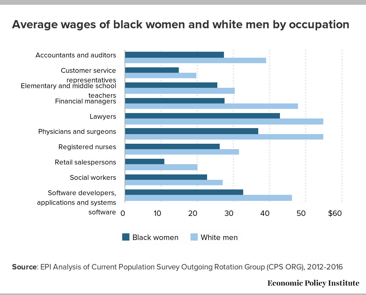 The Pay Gap for Black Women Is Unacceptable