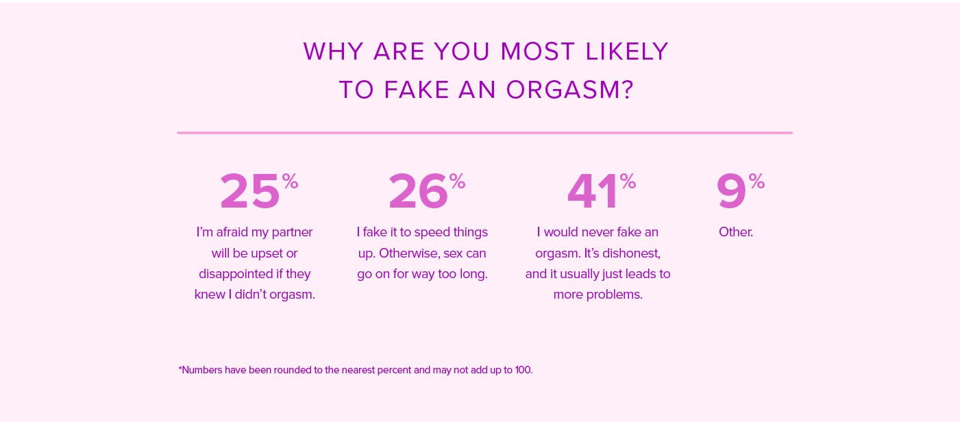 Percentage of women orgasm, free israeli sex movie