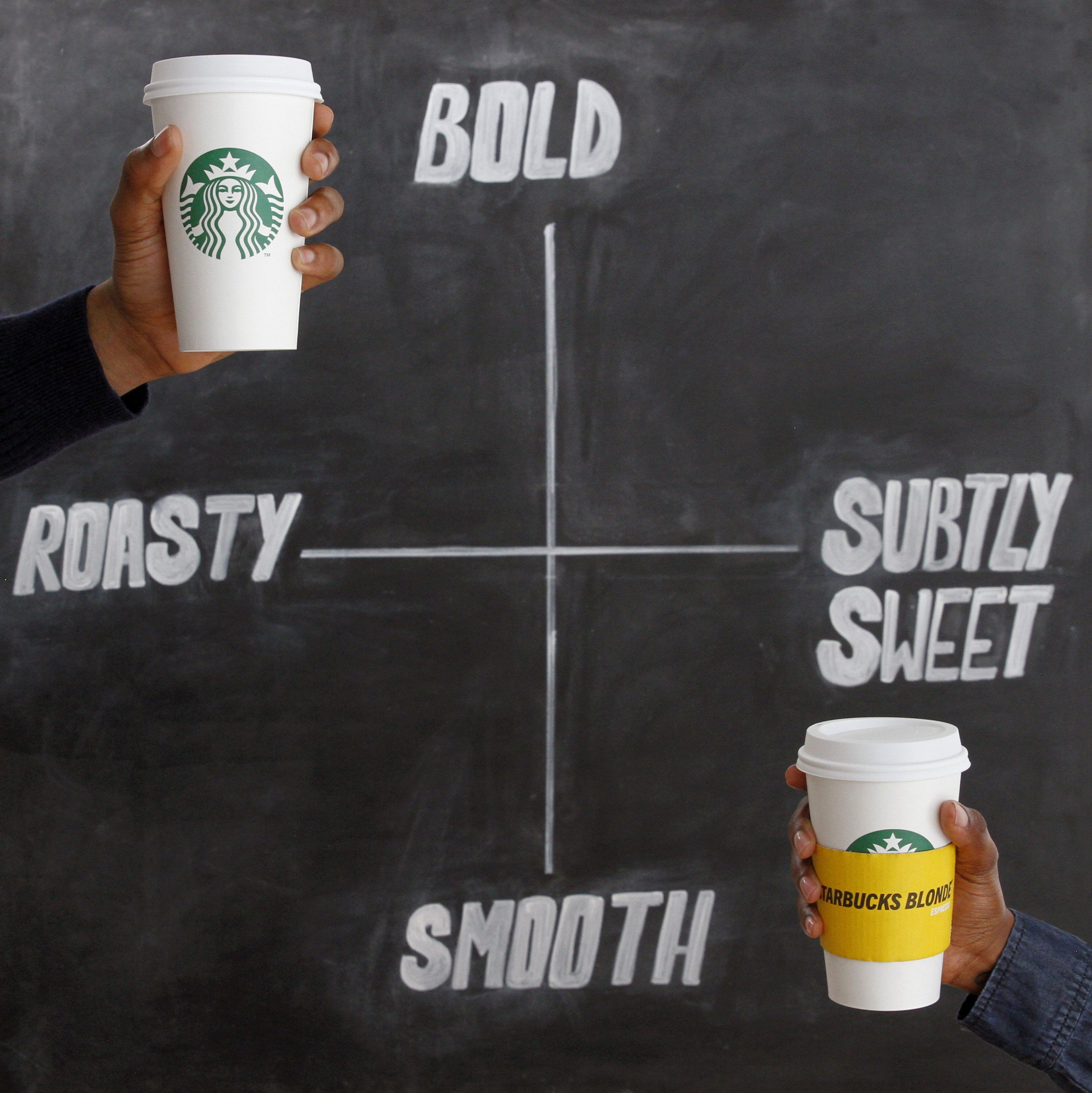 The Difference Between Starbucks Blonde Espresso