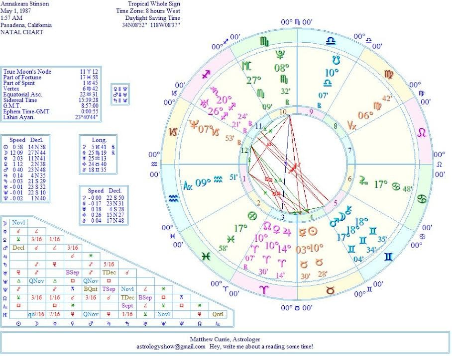 Sexuality birth chart